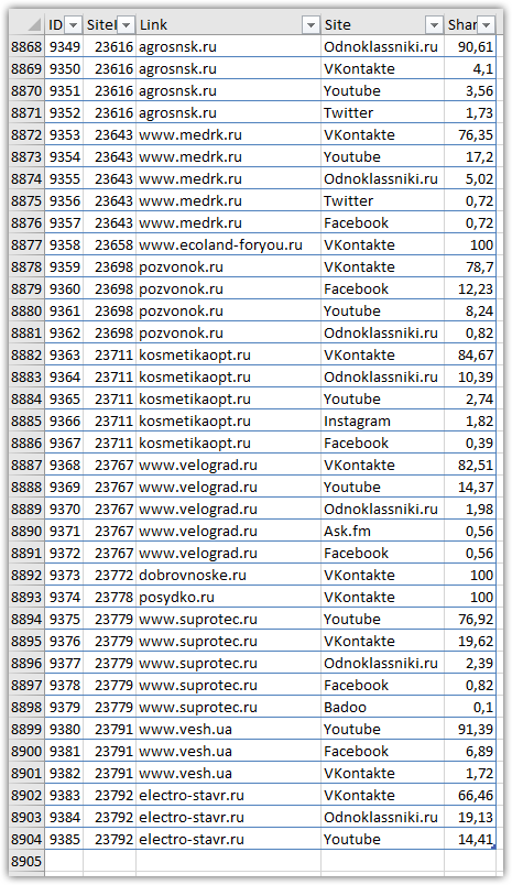 Screenshot de la tabla SocialTraffic.